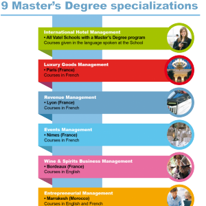MBA Specializations in International Hotel Management